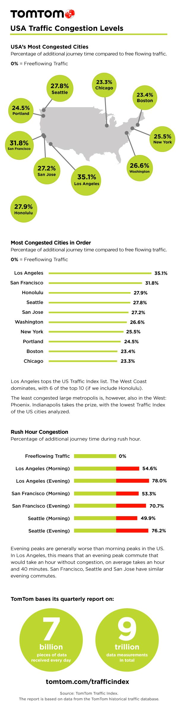 Infographic: USA Traffic Congestion Levels #Infographic #Traffic