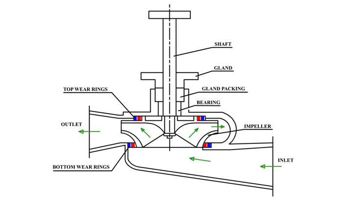 pin by marineknowledge4u on marine engineering sketches