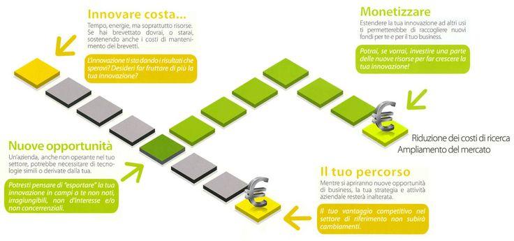 L'innovazione nei processi di lavoro   http://www.ribo.it/pub/innovazione-nei-processi-di-lavoro