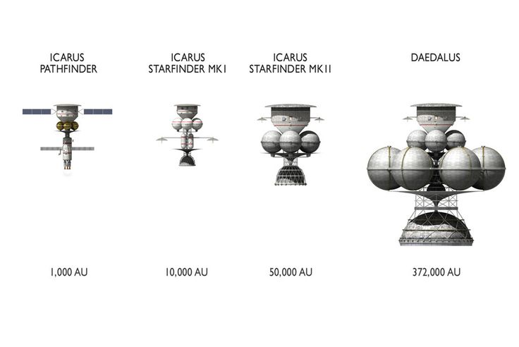 Project Icarus is looking again at interstellar spacecraft, in the light of new developments in physics, materials and astronomy. A series of smaller test vehicles is envisaged to test the new technologies.
