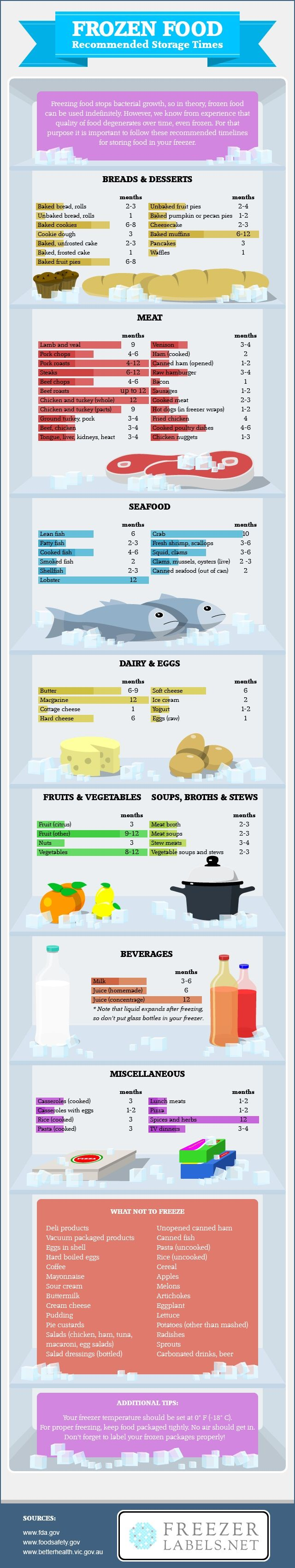 Frozen Food - how long to keep