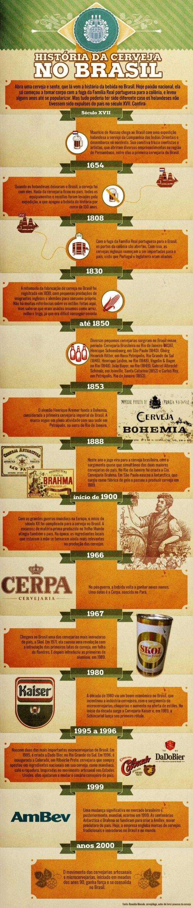 cervejeiros_infografico_cerveja-historia3 (Foto: Divulgação)