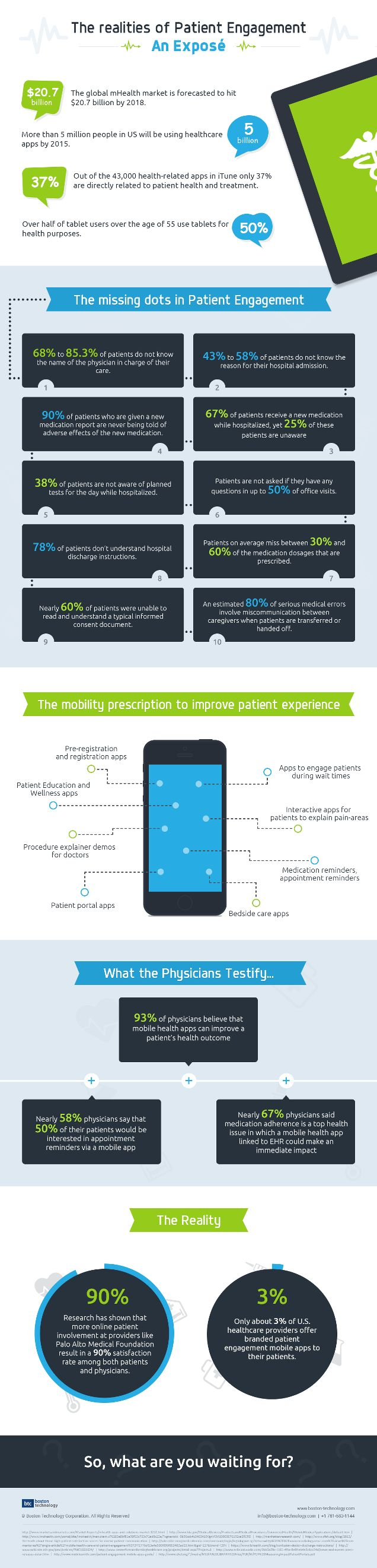 Reality of Patient Engagement Infographic