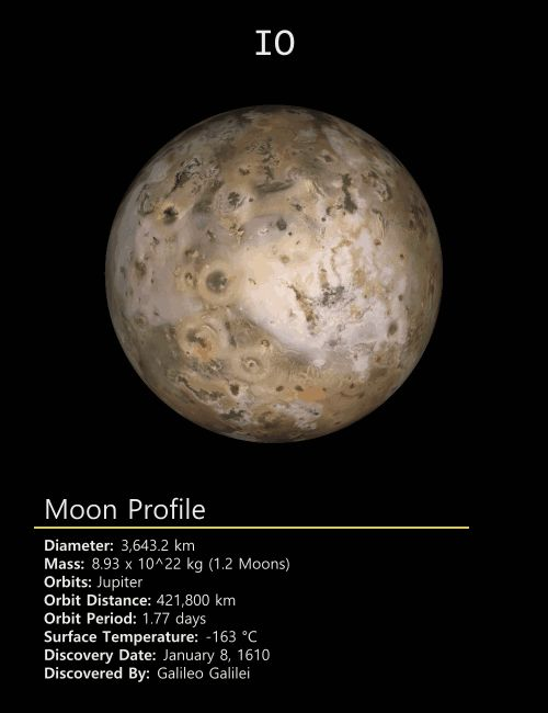Discovery of The Galilean Satellites..  Jupiter's largest moons are known as the Galileans, all of which were discovered by Galileo Galilei so as named Galilean moons, around January 1610 using his own designed telescope he spotted the first group of objects found to orbit another planet.