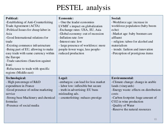 Pestel analysis and key driver for change