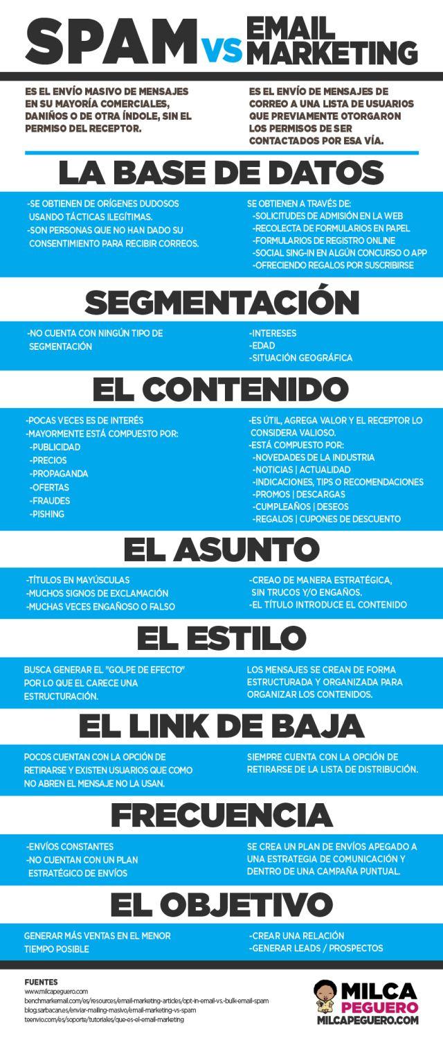 Spam vs email marketing, preparando la capacitación para @AHTArgentina