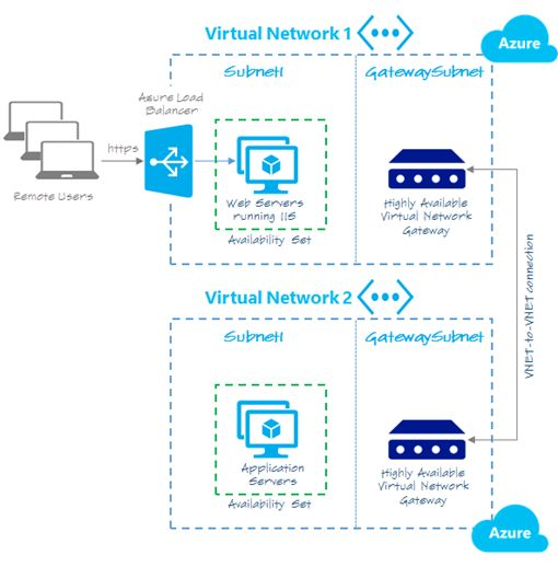 VNET-to-VNET scenario  HOW-TO: Building V2 VNET-to-VNET Connections with Azure Resource Manager and PowerShell in 5 Steps