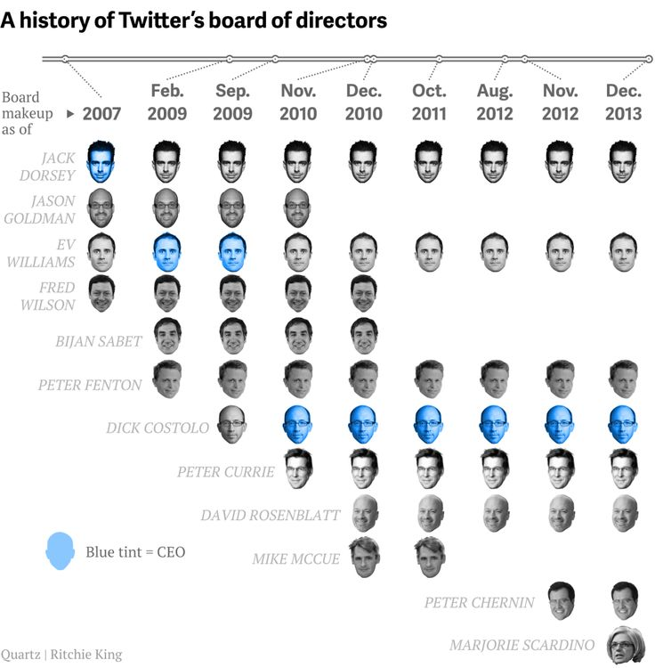 ​A history of Twitter's Board of Directors