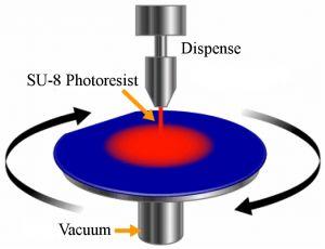 microfluidic Spin coating scheme