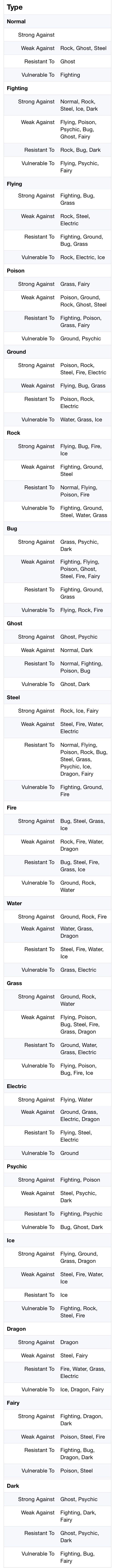 Pokémon Go Type Chart