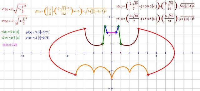 batman curve formula comics pinterest curves and batman