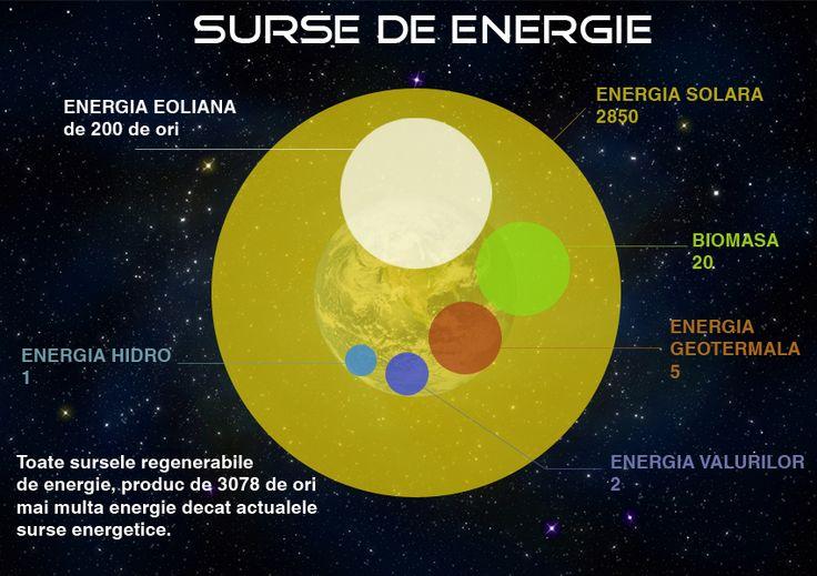 Natura oferă o largă varietate de posibilități de producere a energiei.