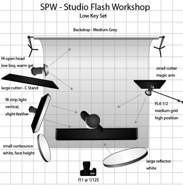 Low Key Lighting setup | Studio Lighting workshop  lights ...