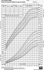 Image result for percentile chart pediatrics