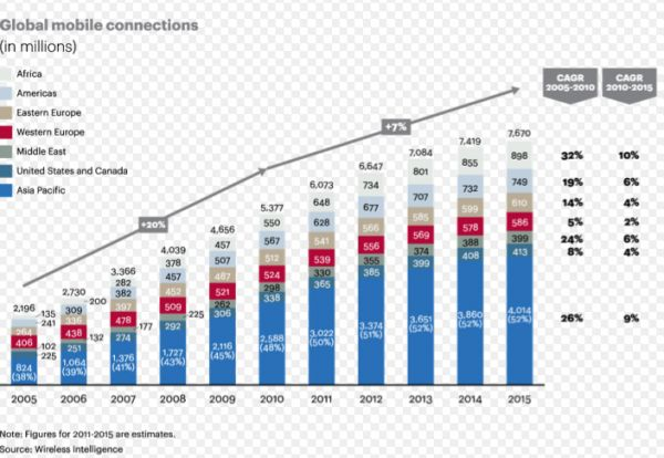 facebook mobile users asia