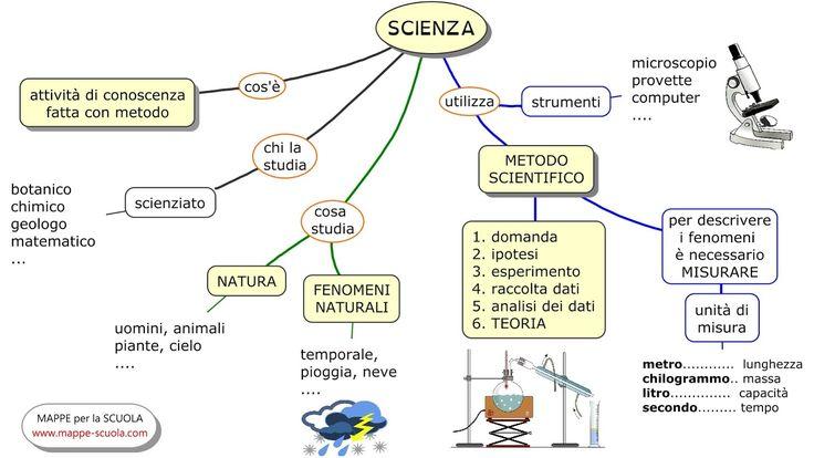 SCIENZA+www.mappe-scuola.com+luig.jpg (1600×902)