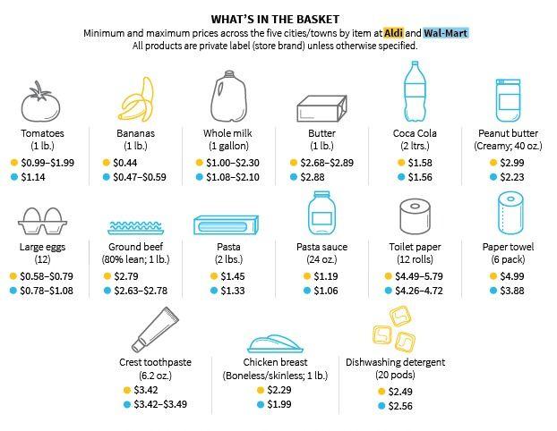 Walmart vs. Aldi price comparison