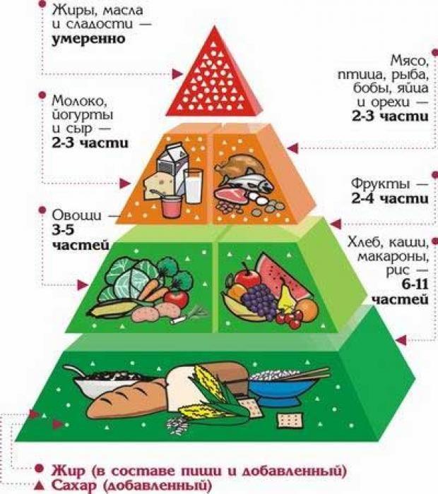 Здоровая пища - Картинка 14325/32