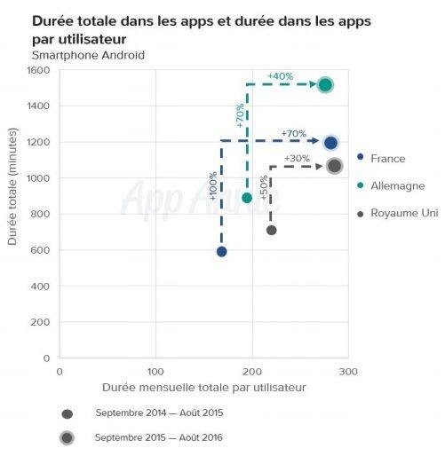 augmentation de la durée totale par utilisateur dans les apps de streaming video