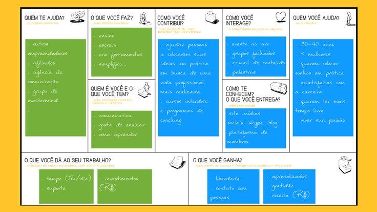 Como usar o Canvas do Modelo de Negócio Pessoal – Silvia Pahins | Coach de Carreira & Empreendedorismo