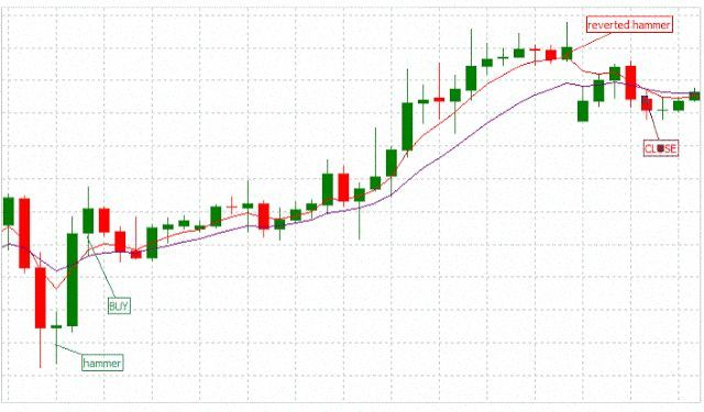 Hammer And Engulfing Patterns Trend Trading Trend Trading Forex