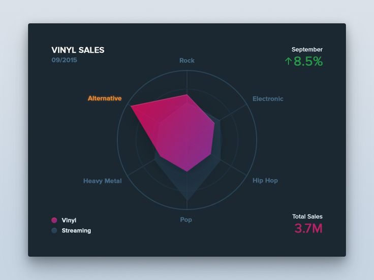 Experimenting with visual style for charts. You gotta love a good old radar chart.
