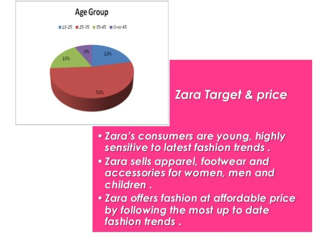 Zara; the inditex group