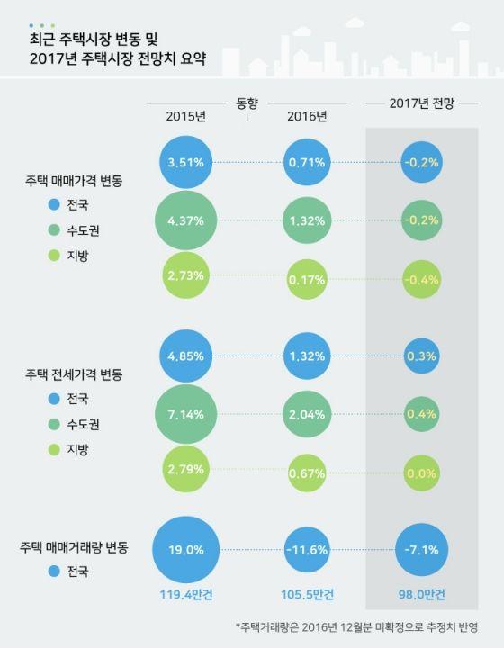 [인포그래픽]부동산잔치는 끝났다?…올 집값 0.2% 하락, 거래량 7.1% 감소 : 비즈N