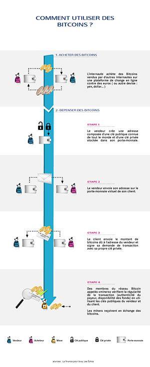 Comment utiliser, acheter ou vendre des bitcoins : le parcours d'achat et de dépense du bitcoin.