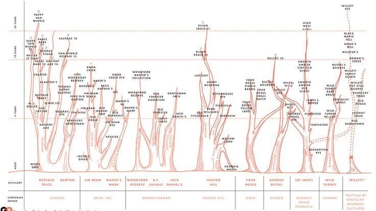 """Chart: A """"Family Tree"""" Of American Whiskeys and Bourbons"""