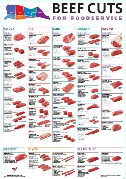Free Beef Cuts Poster Pdf Cre8ive Edible Beef In 2019