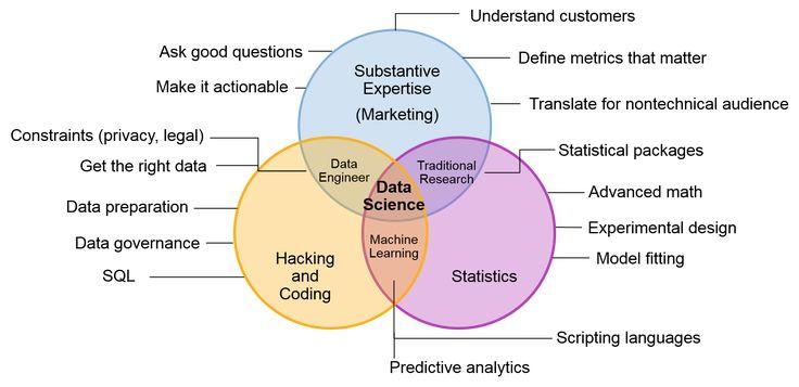 Data Science Skills Venn Diagram Data Journalism Pinterest