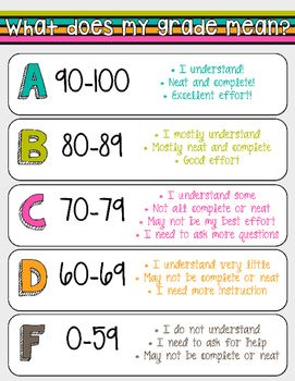"""Simple, anchor chart to help students understand their grades! :)These were originally made with Photoshop (11x8.5 inch canvas size, 300 dpi). I did a few test prints and found that they print best with the """"Fit"""" option (94% scale). Let me know what you think of the design, colors, quality, print settings, etc."""