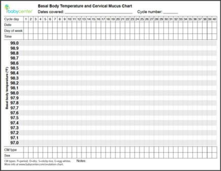 Blank BBT chart: Printable and free to track cycle and ovulation