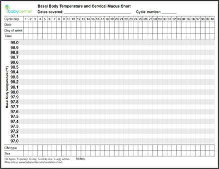 I am pregnant ?: Basal Body Temperature