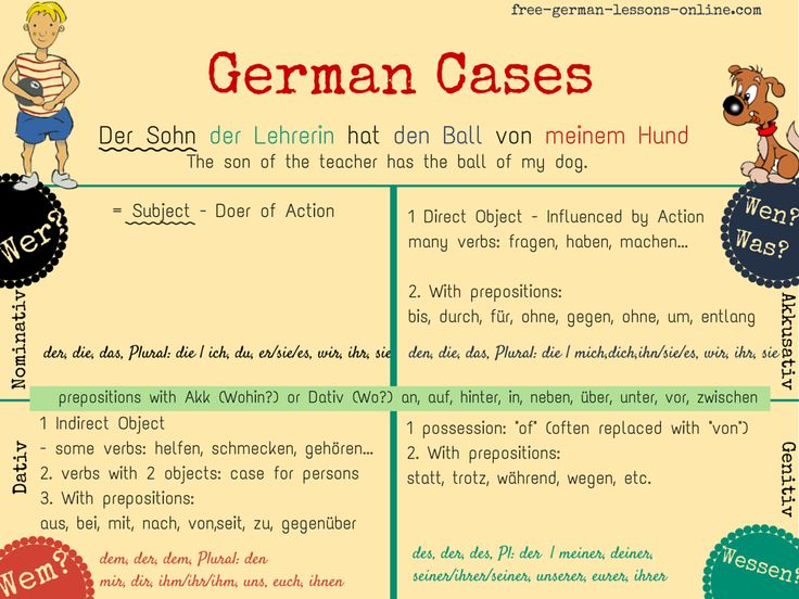 learn german german cases an overview understand and learn the cases nominative accusative. Black Bedroom Furniture Sets. Home Design Ideas