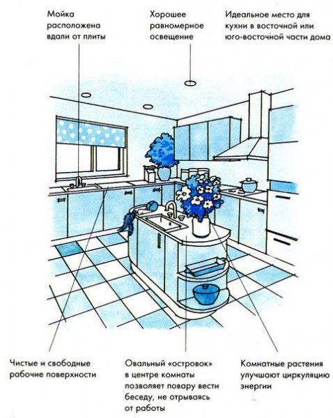 Обустройте кухню по фен-шуй!