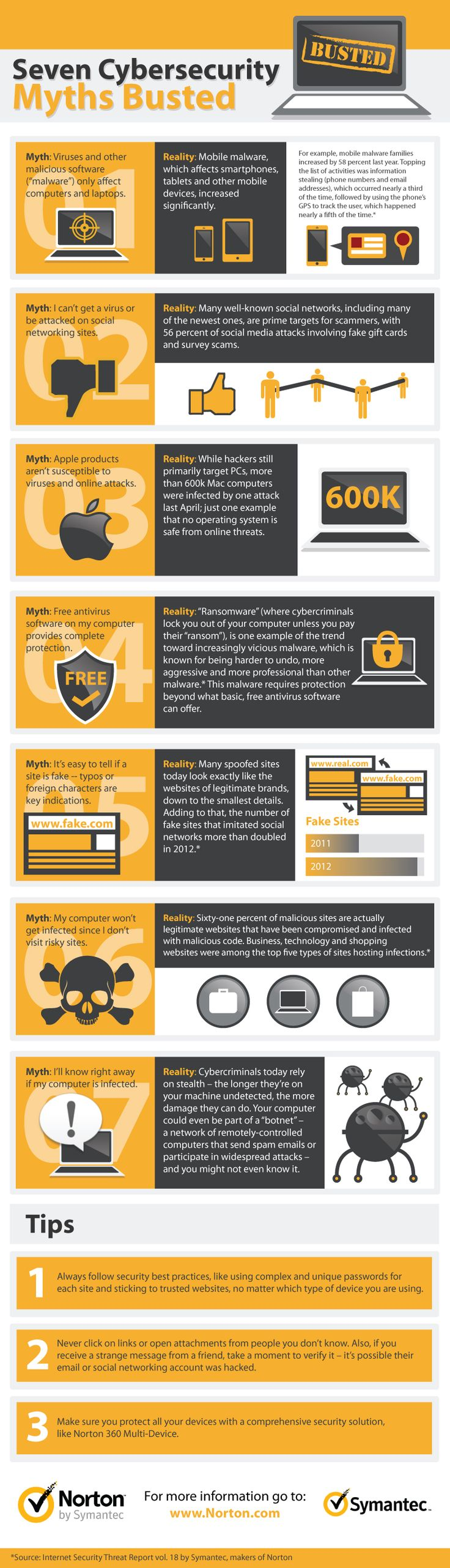 Seven cyber security myths busted