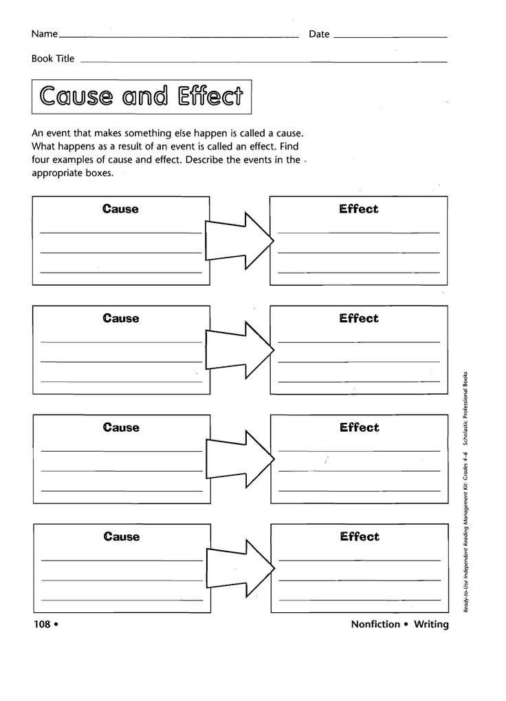Process in writing a paragraph graphic organizer