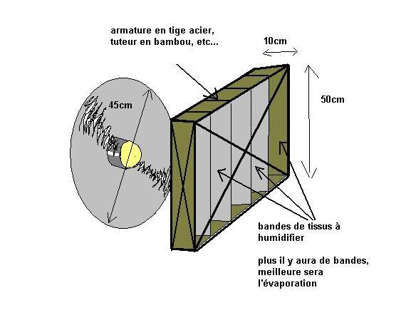 Fabrication d'une climatisation maison (si possible écolo) - Page 2