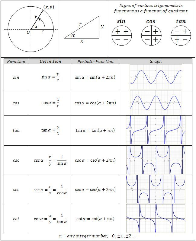 Trigonometry Functions Chart - Great reference for Precalculus Students and Teachers.  It includes all the major functions of sin, cos, and tan.  It even includes the reciprocal functions of csc, sec, and cot.