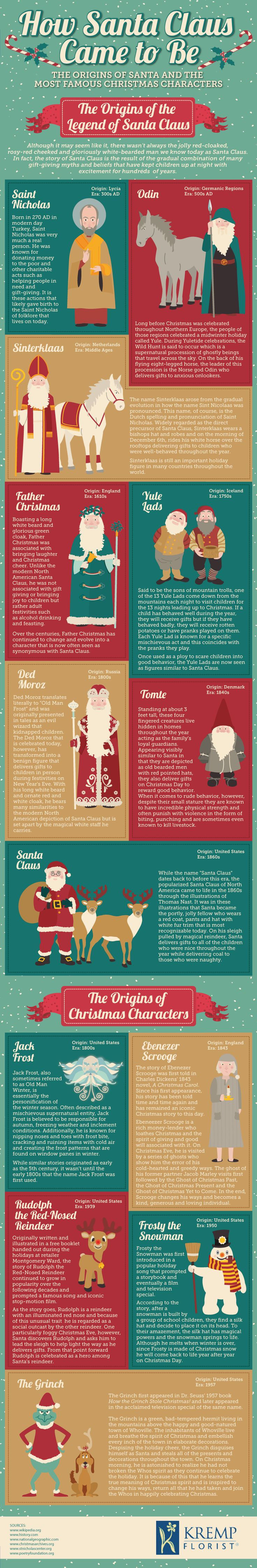 How Santa Came to Be #infographic #Santa #Christmas