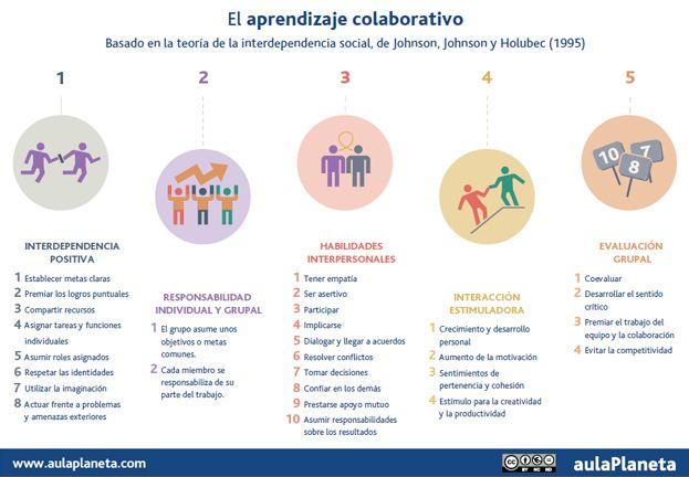 5 claves del aprendizaje colaborativo - Fuente│Aula Planeta vía @aulaPlaneta