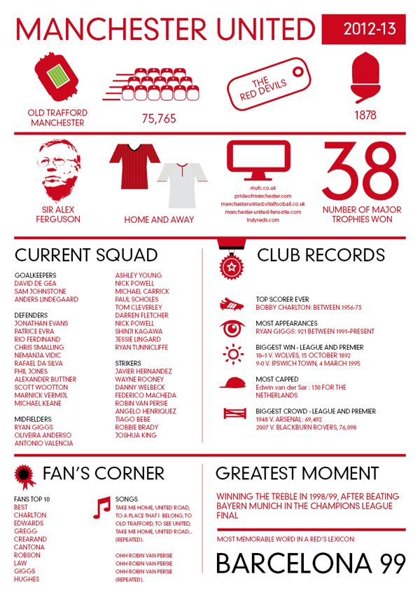 Football Infographics - Manchester United FC by Peter Scarks Design
