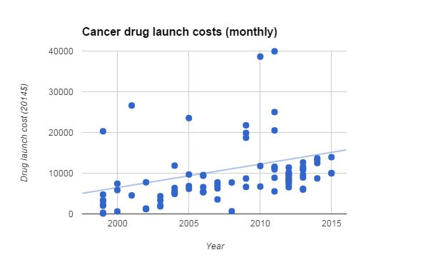 Bill Maher: Cancer drugs cost $10000 a month - http://www.freshcancernews.com/bill-maher-cancer-drugs-cost-10000-a-month/