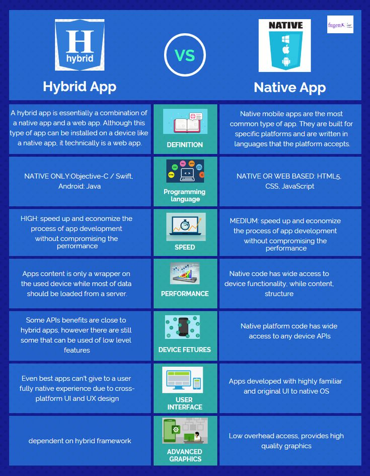 Best mobile apps development company in bangalore mumbai