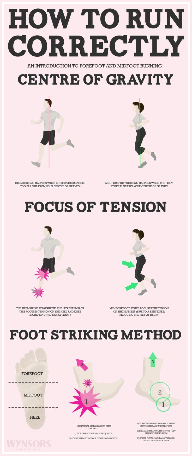 Infographic: How To Run Correctly — Fuelboard