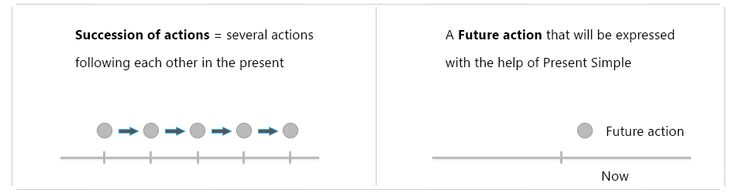 Present Indefinite Tense: succession of actions and future action