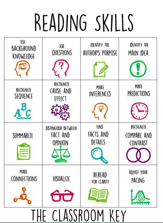 Reading Strategies - What reading strategies do kids need to know?  Organize your instruction with this free chart