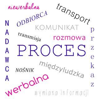 Komunikujesz: budowanie marki osobistej | edukacja | branding & PR: Co to jest komunikacja?